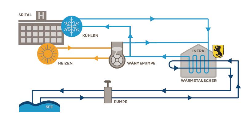 Grafik Kühlsystem im Spital