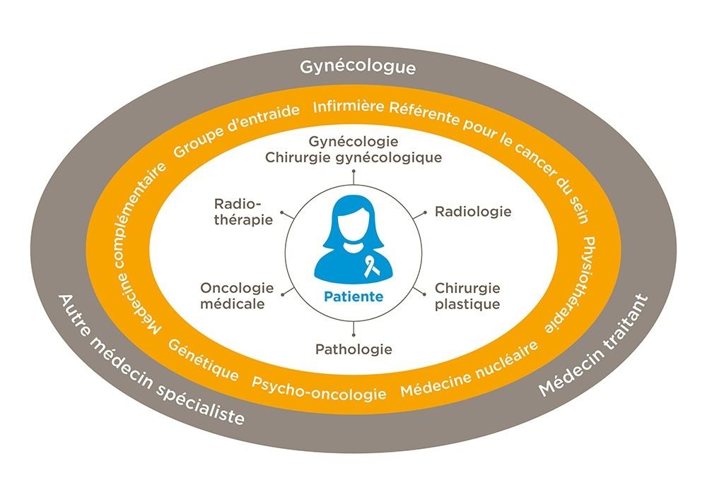 illustration traitement cancer du sein interdisciplinaire