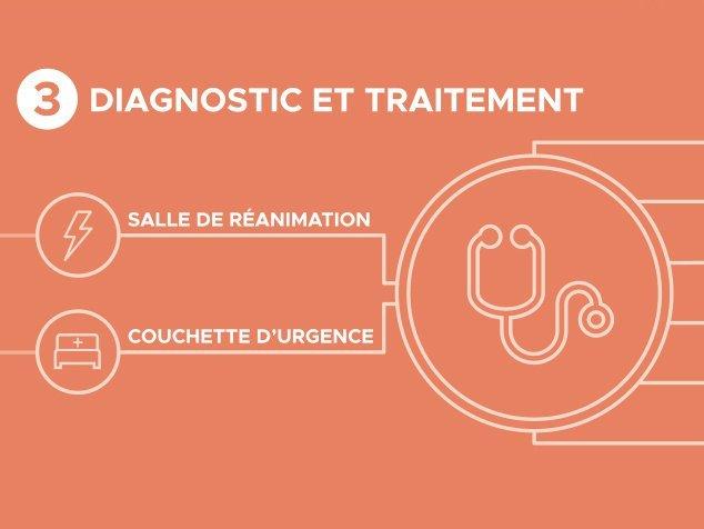 Étape 3: diagnostic et traitement