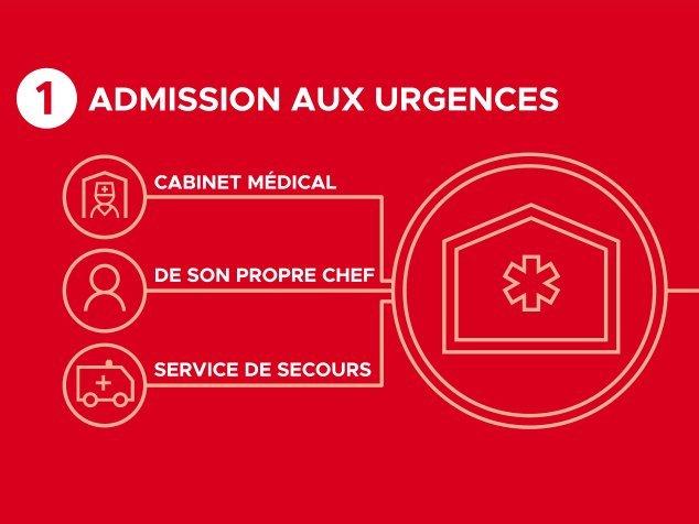 Étape 1: admission aux urgences