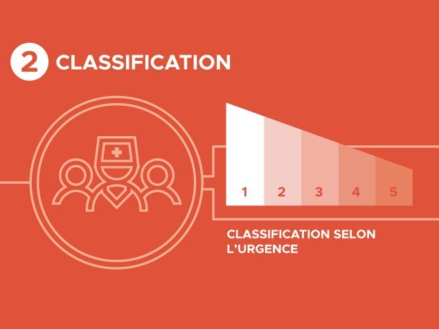 Étape 2: classification