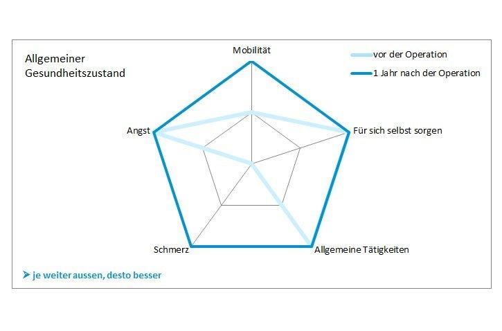 Diagramm PROMs-Auswertung Allgemeiner Gesundheitszustand