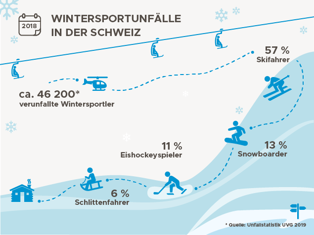 Übersicht der schweizer Wintersportunfälle