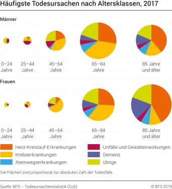 Häufigste Todesursache nach Altersklasse, 2016